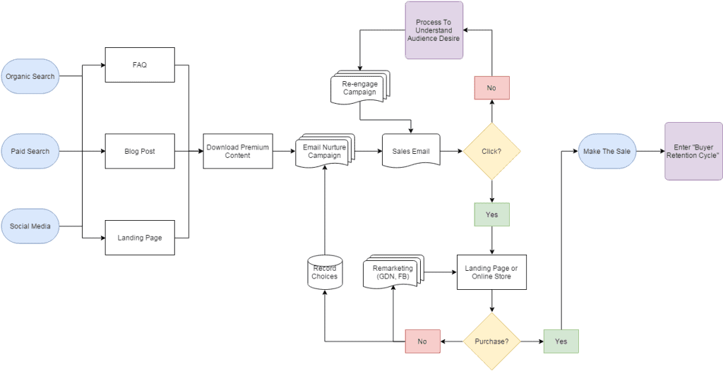 content mapping example for small business campaign