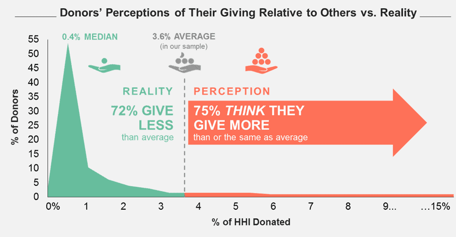 nonprofit donor engagement