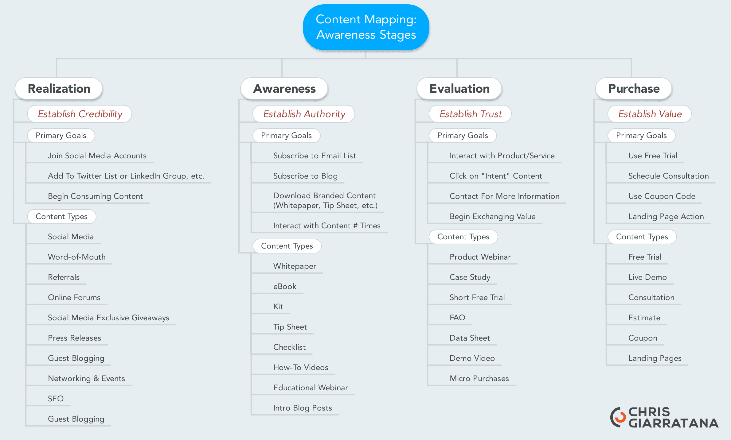 Content mapping for business content strategy