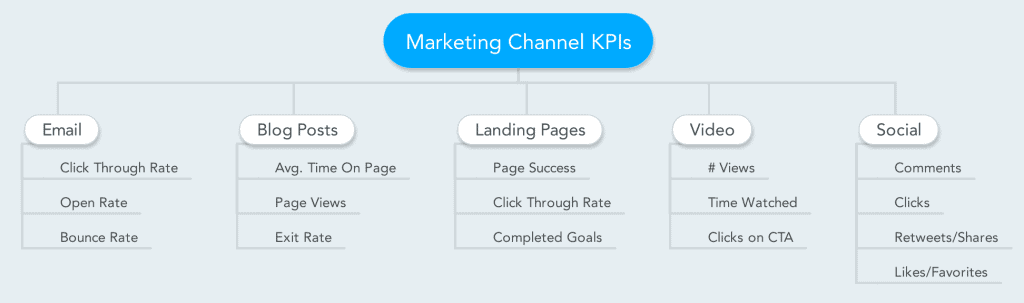 email marketing landing page and social media metrics