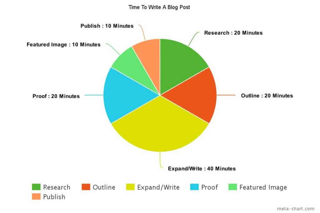 how to save time and money writing blog posts
