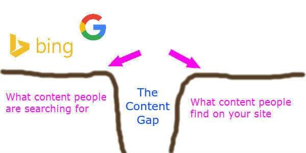 marketing strategy content gap orlando small business
