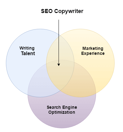 seo copywriter hiring benefits small business marketing search engine optimization copywriting
