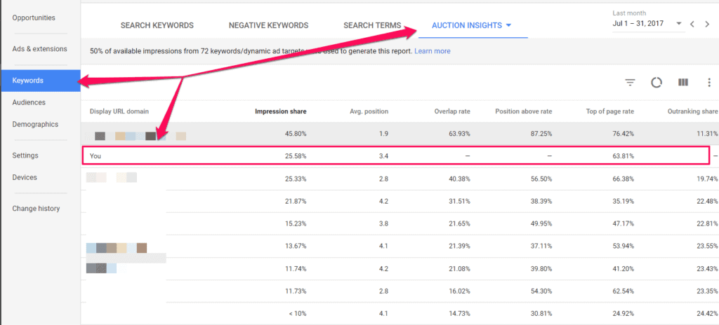 ppc metrics average position ppc marketing business more sales marketing ppc strategy
