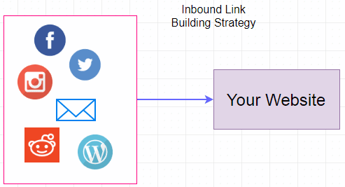 business-blog-link-building-strategy-small-business-inbound-links-business-tactic
