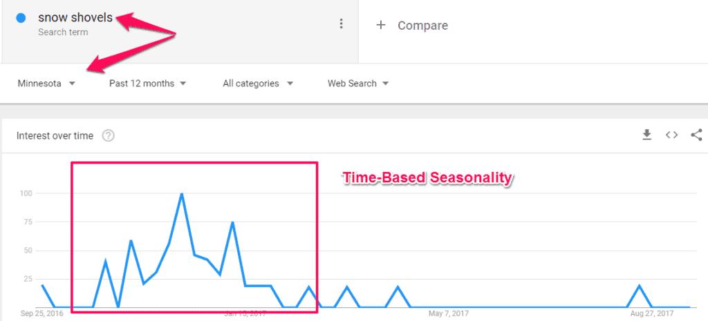 seo strategy online marketing time based seo strategy