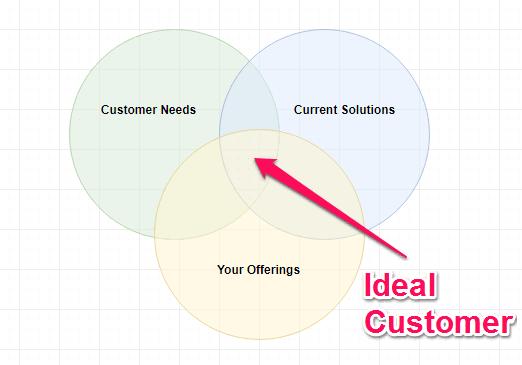 freelance copywriting ideal customer validation technique write great website content copywriting orlando freelance writer