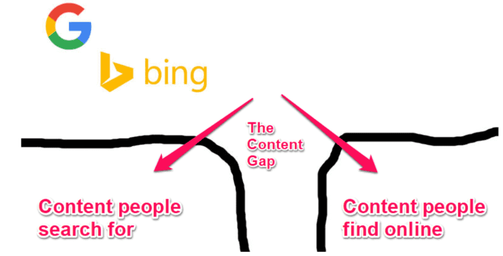 content gap analysis content marketing online marketing strategy seo marketing