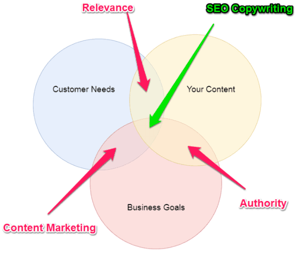 website copywriting tips web copy content marketing strategybeam