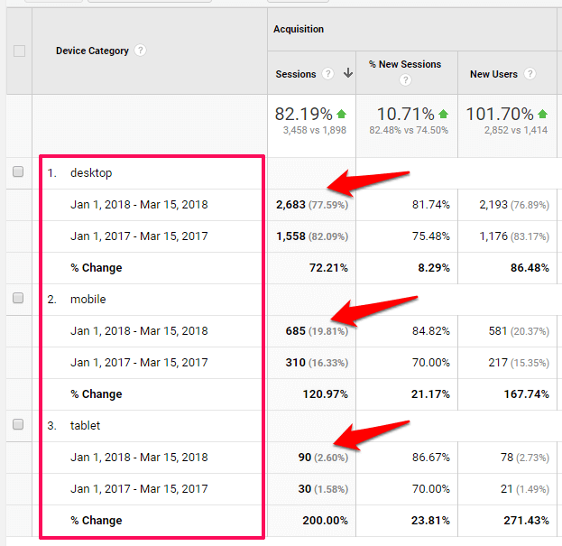google analytics mobile seo device use mobile seo