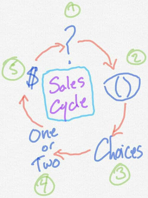 sales cycle optimize digital marketing factors customer journey