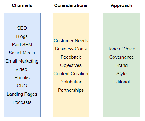 content strategist online marketing skillset successful content strategy digital marketing content strategist