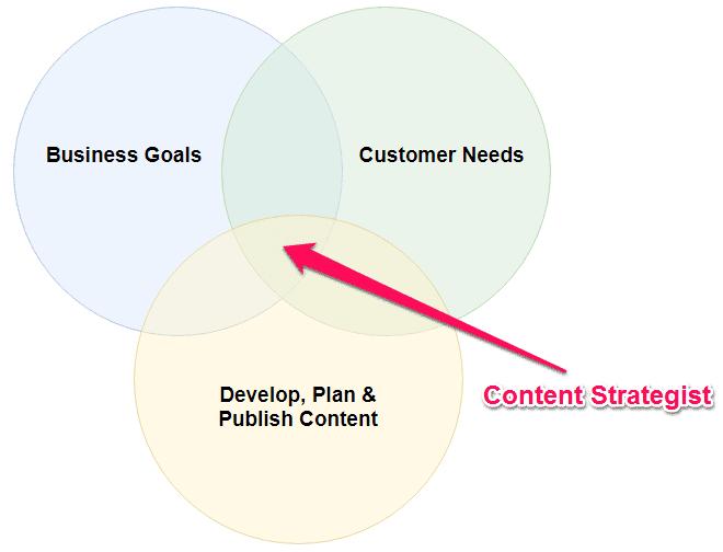 content strategist online marketing strategy content strategy online content strategist www.strategybeam.com