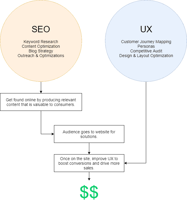 seo marketing ux marketing strategy online marketing