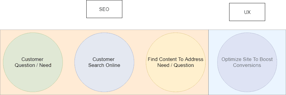 seo ux online marketing diagram steps small business digital marketing