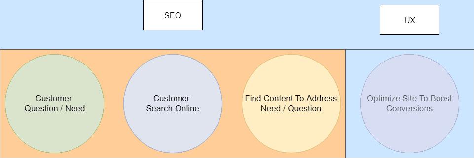 seo ux online marketing diagram steps small business digital marketing
