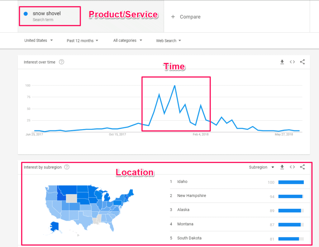 seasonal seo google trends business marketing seasonal seo marketing strategy