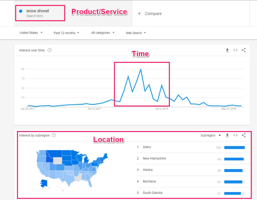 seasonal seo google trends business marketing seasonal seo marketing strategy