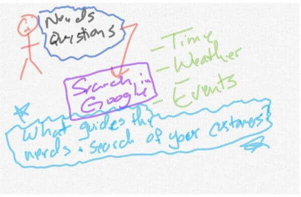 seasonal seo marketing factors online marketing seo strategy