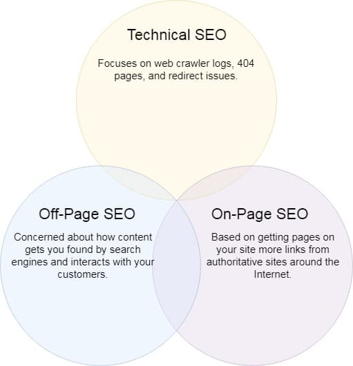 types of marketing seo consultant