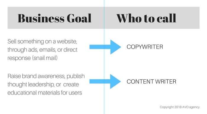 business needs hire a freelance copywriter