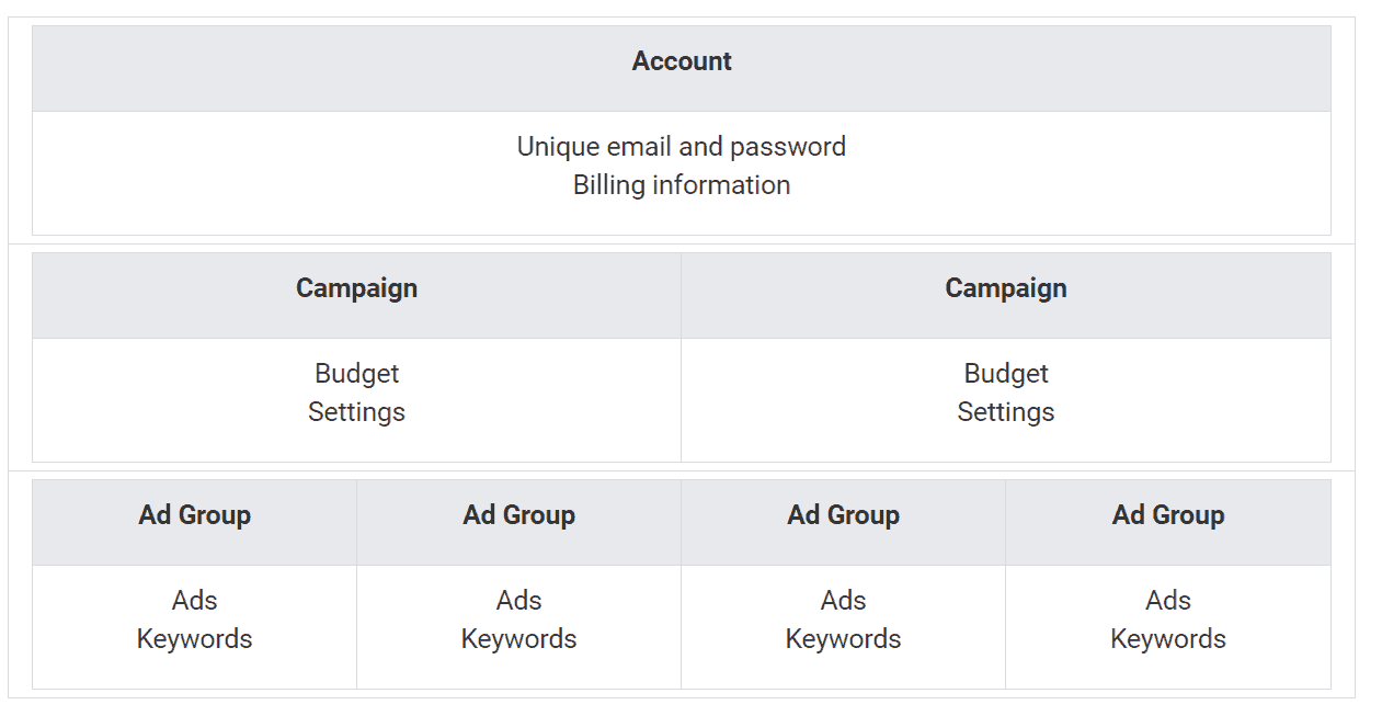 google ads campaign structure google adwords management
