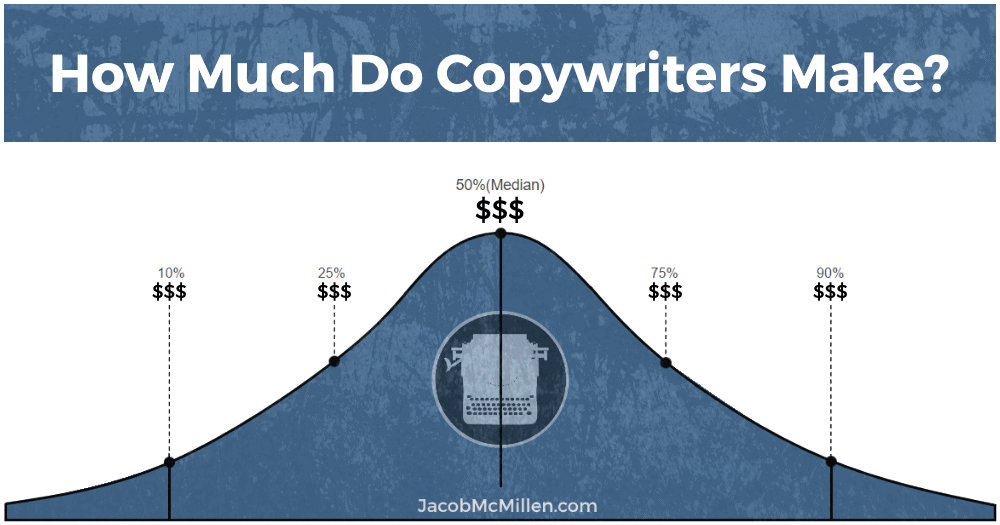 how much do copywriters earn based on experience hiring freelance copywriter