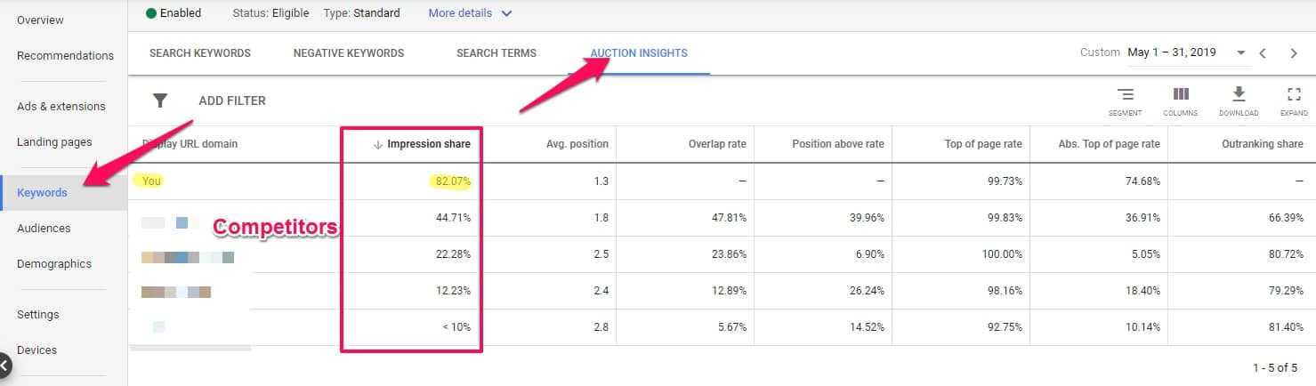 google adwords management impression share google adwords services
