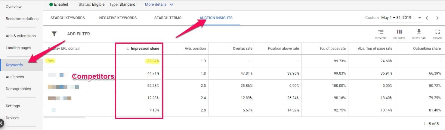 google adwords management impression share google adwords services