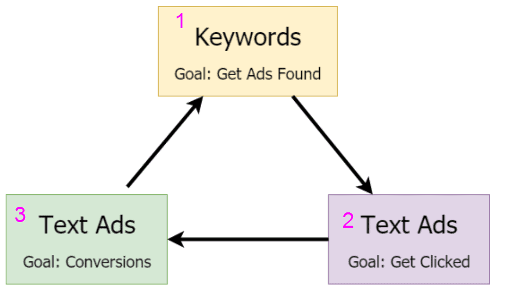 Google AdWords audit steps PPC audit online marketing