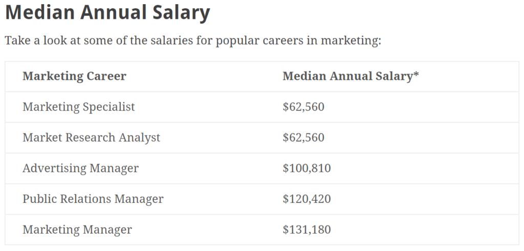 google adwords management ppc marketing salary