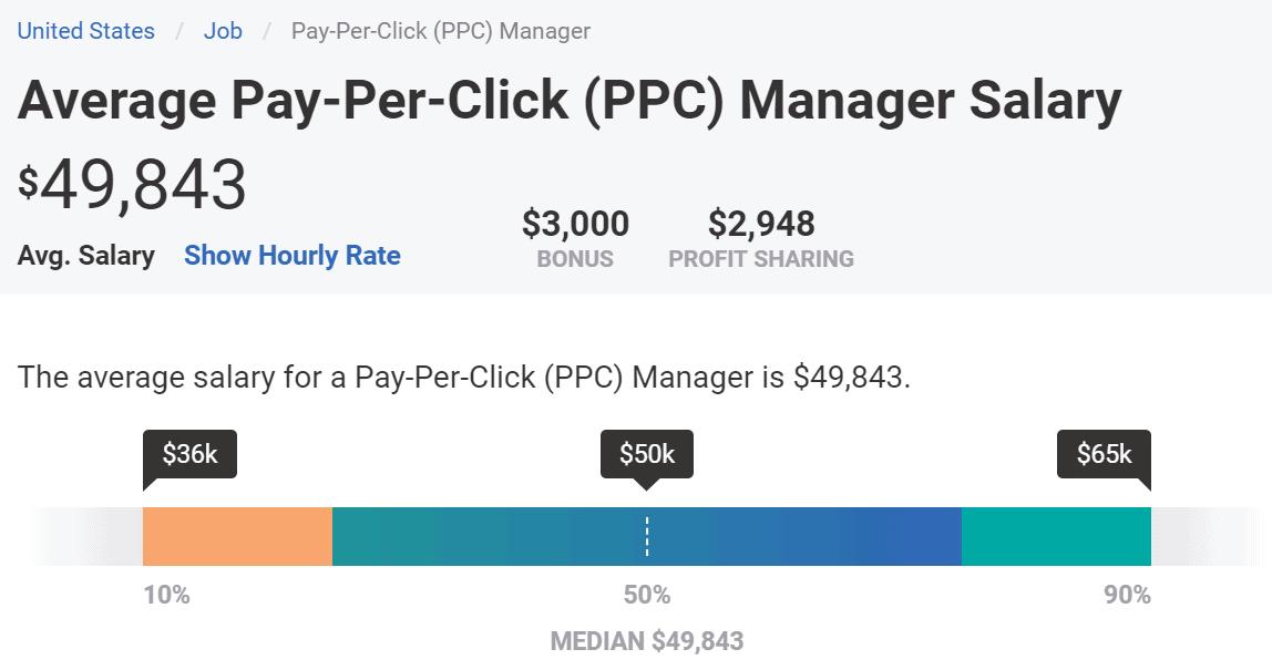 ppc management salary