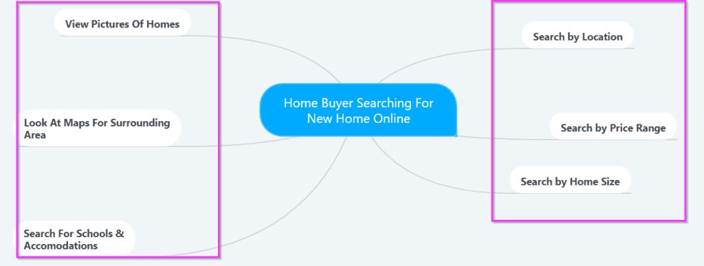 real estate marketing local seo