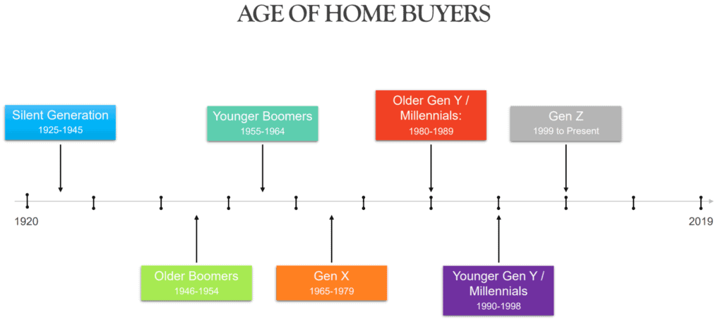 average age new home buyers