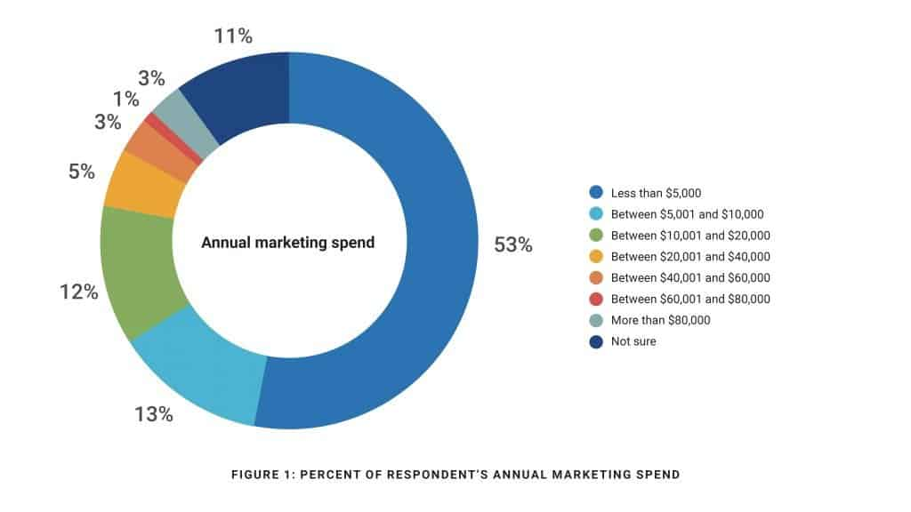 real estate marketing budget
