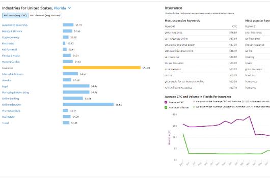 digital competitor analysis ppc marketing