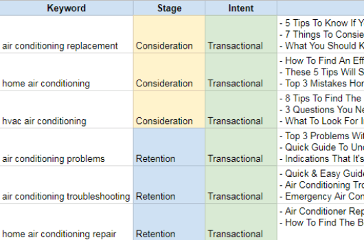 user intent mapping seo marketing