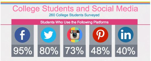 social media college student use