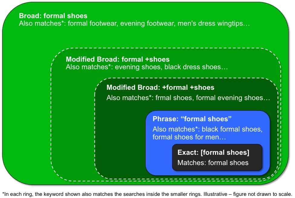 google ads optimization tips keyword match types strategybeam