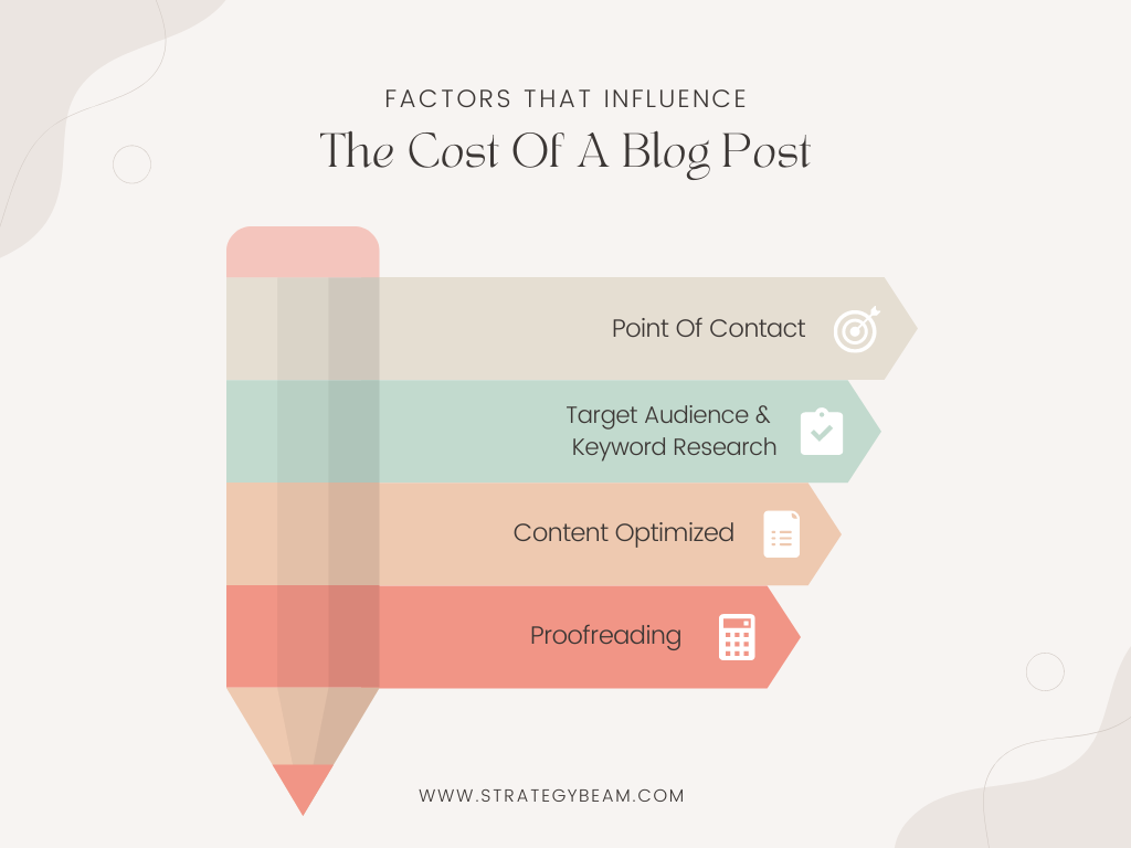how much does a blog post cost strategybeam