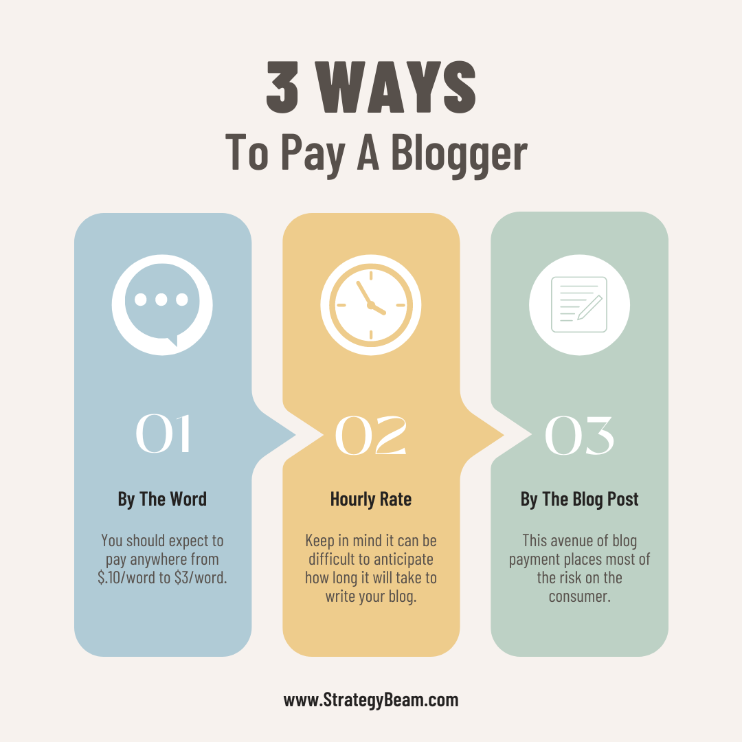 how to pay blog posts ways to pay bloggers blog strategy strategybeam